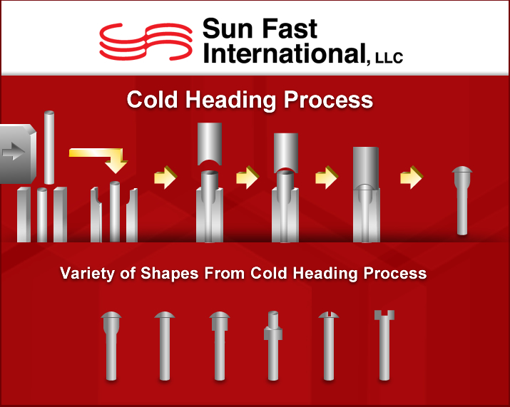Cold Formed Forging Infograph
